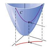 Paraboloid with surface curve; Calculus textbook illustration art.