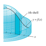 Construction of a solid of revolution of the area under a curve in shells, Calculus textbook illustration art.